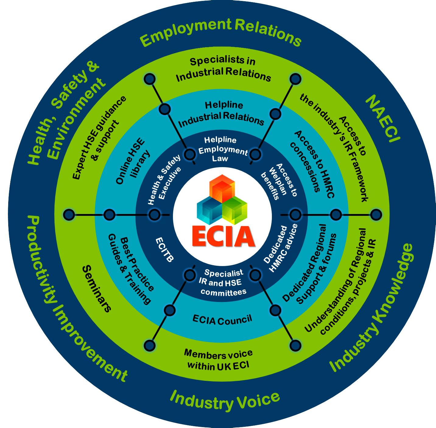 ECIA Service Wheel